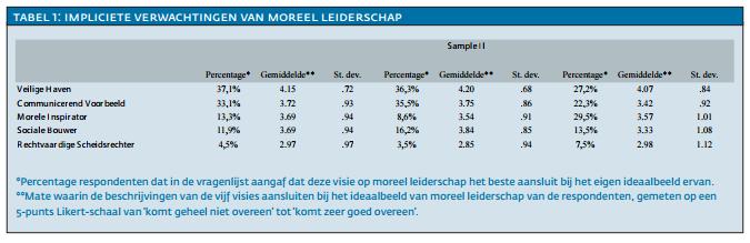 Tabel-1-Impliciete-verwachtingen-van-moreel-leiderschap