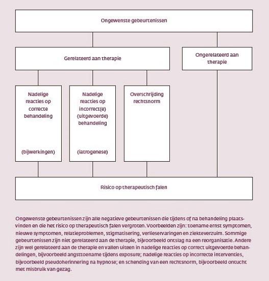 box-1-schematische-weergave-naar-de-taxonomie-van-linden