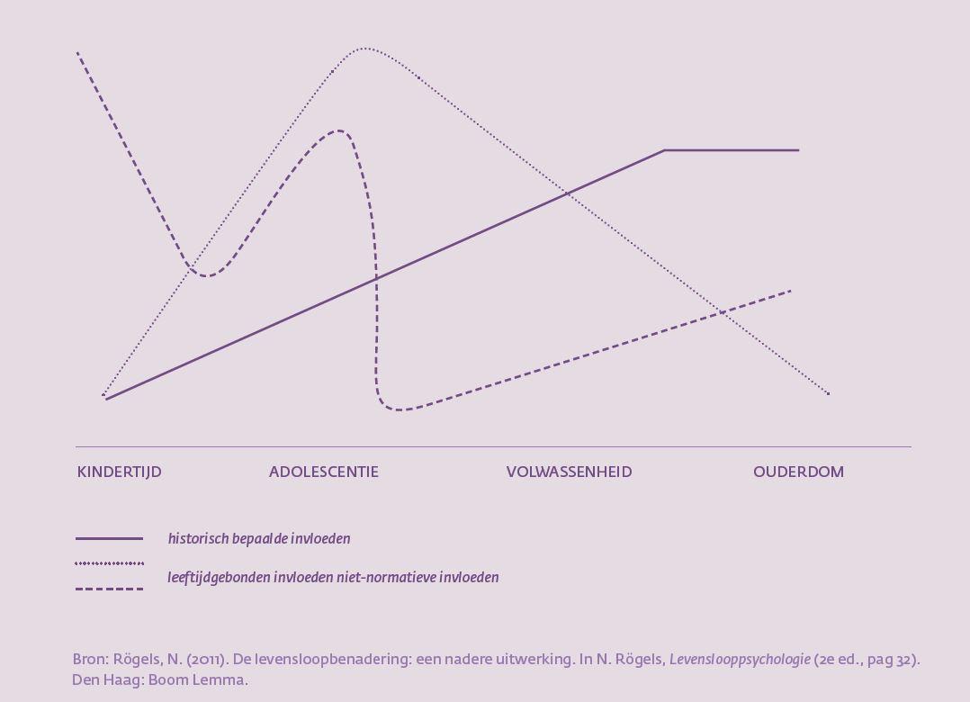 figuur-2-determinanten-van-de-levensloop