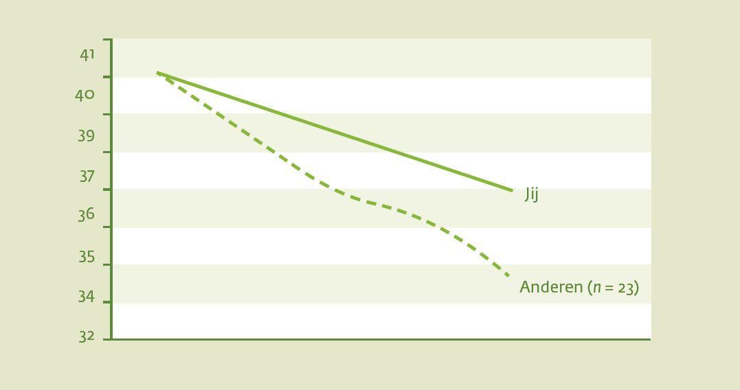 figuur-2-fictief-voorbeeld-van-de-vooruitgang-op-10-kilometer-hardlopen-van-jou-en-anderen-gemeten-in-tijd-minuten_compressed