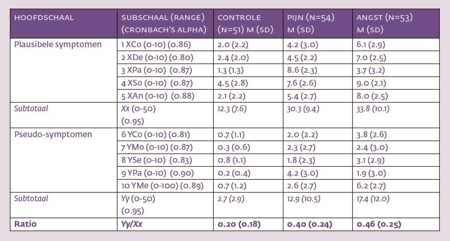 self-report-symptoms-inventory-tabel-2