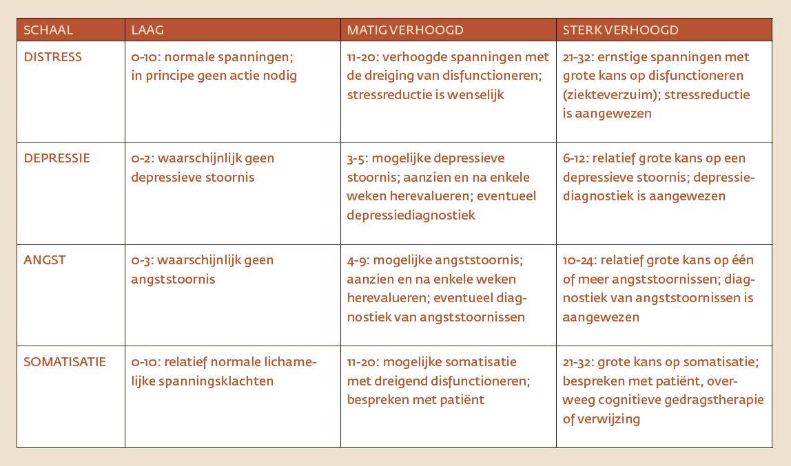 tabel-1-interpretatie-van-de-4-dkl-scores