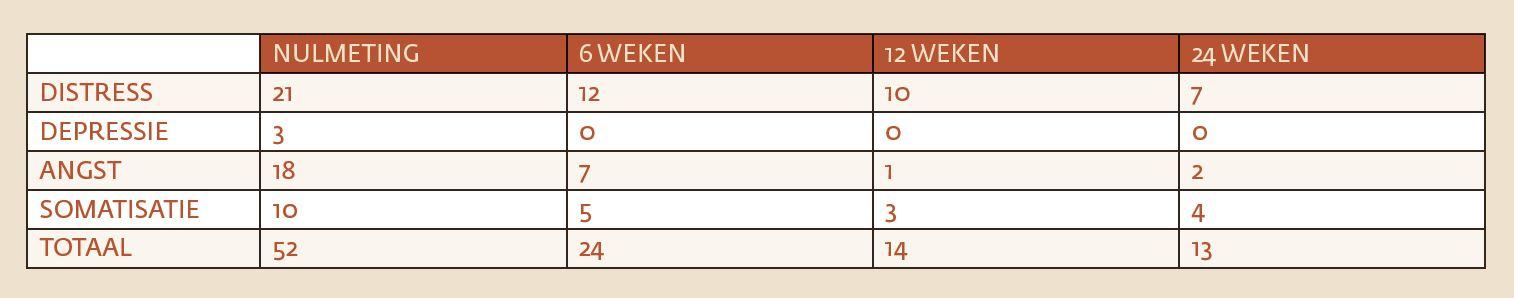 tabel-2-scores-4-dkl