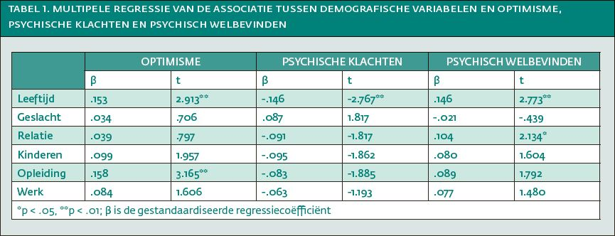tabel1optimisme