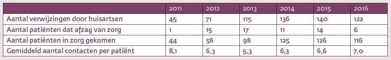 Figuur 1. Aantal verwijzingen, uitvallers en aantal patiënten dat daadwerkelijk in zorg kwam, en het gemiddeld aantal sessies per patiënt.