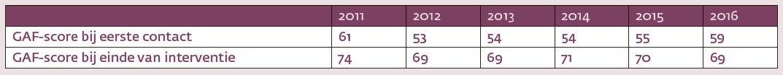 Figuur 2. Gemiddelde GAF-scores bij eerste en laatste contact met klinisch psycholoog.