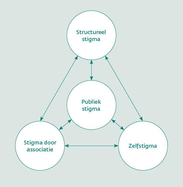 Figuur 1. Vier soorten stigma (Bos et al., 2013; Pryor & Reeder, 2011).