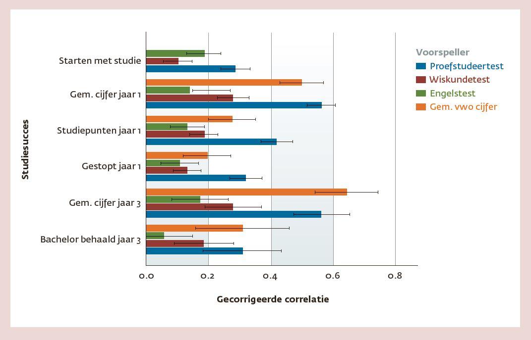 Figuur 2. Predicatieve validiteit van verschillende voorspellers voor studiesucces, met 95% betrouwbaarheidsintervallen.