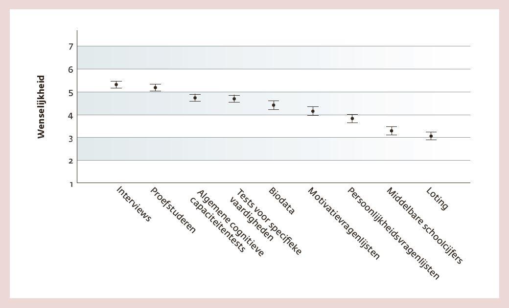 Figuur 3. Percepties van aspirant-studenten over de wenselijkheid van verschillende selectiemethoden.