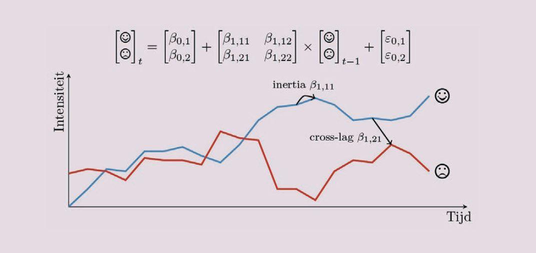 Figuur 1. Het bivariate VAR(1) model