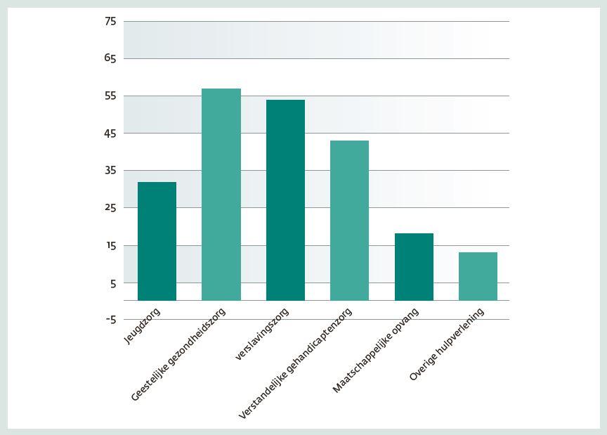 Figuur 2. Betrokkenheid vanuit verschillende sectoren van de geestelijke gezondheidszorg