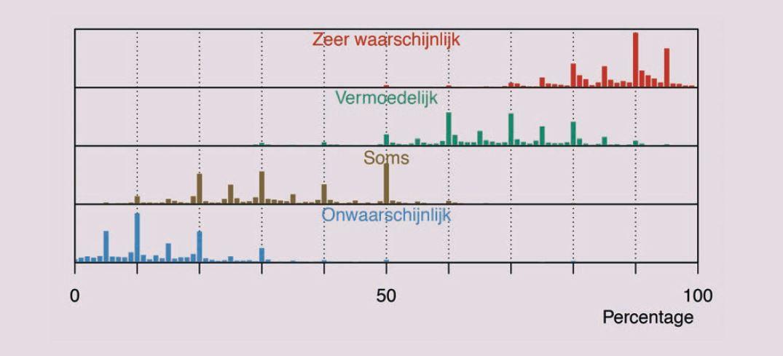 Figuur 3. Verdeling van de interpretatie van vier kanswoorden (Willems, Albers & Smeets, 2019).