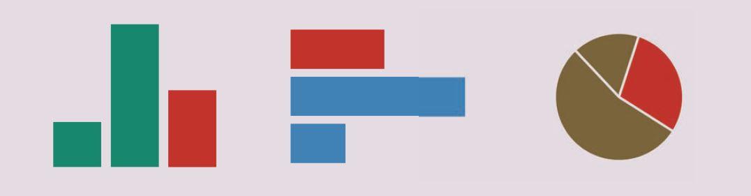 Figuur 4. Drie verschillende visuele representaties van dezelfde verhoudingen.