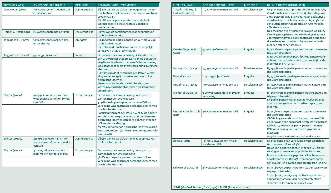 Tabel 1. Overzicht artikelen over de prevalentie van triple problematiek, gerangschikt op jaar van publicatie.