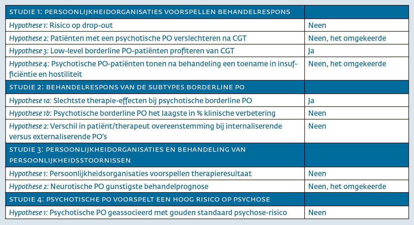 Tabel 2. Samenvatting hypotheses en uitkomsten