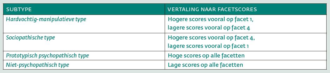 Tabel 3. Subtypen onderscheiden aan de hand van PCL-R facetscores (Klein Haneveld et al., 2018)