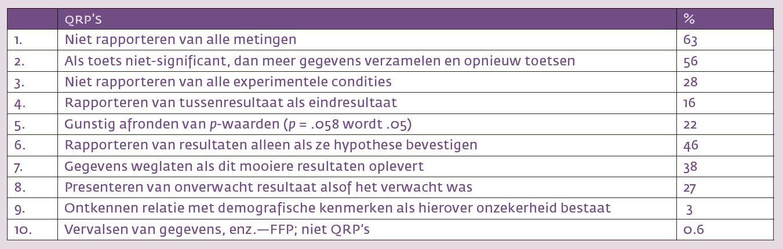 Tabel 1. Voorbeelden van questionable research