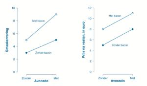 Grafieken avocado smaakervaring