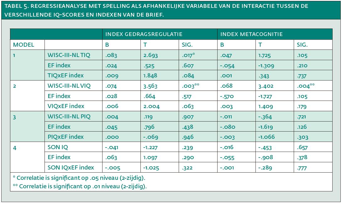 Tabel 5